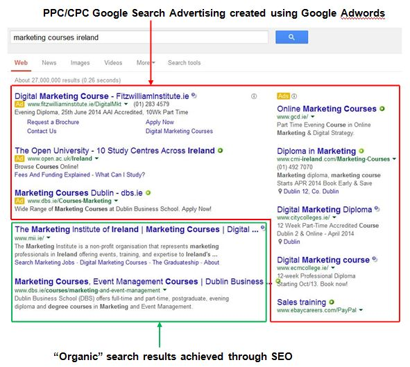 Google Search Advertising - SEO versus Paid Search on Google SERP